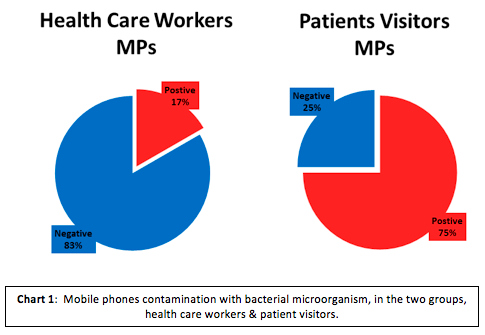 Chart 1: Mobile phone contamination with bacterial microorganism